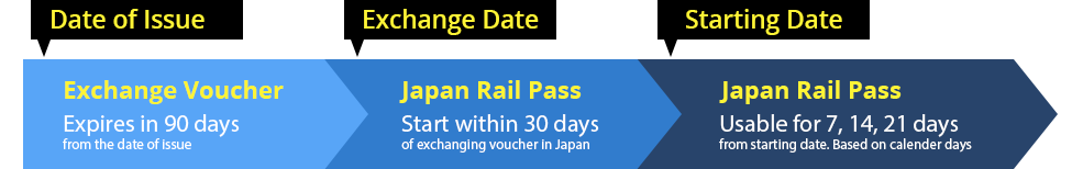 JR-Pass-Date-of-issue-exchange-date-starting-date-infographic
